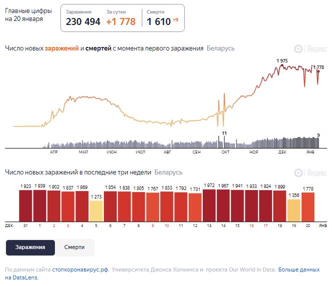 Динамика роста случаев COVID-19 в Беларуси по состоянию на 20 января.