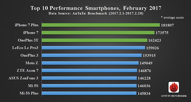 Список самых производительных телефонов (февраль 2017)
