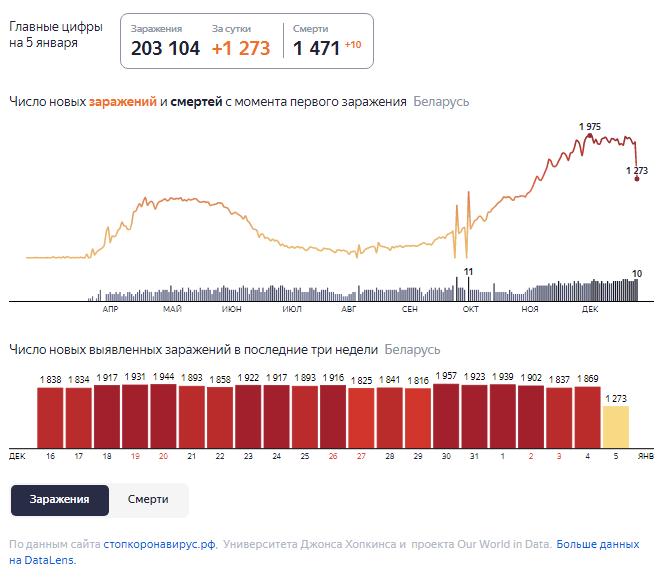 Динамика роста случаев COVID-19 в Беларуси по состоянию на 5 января.
