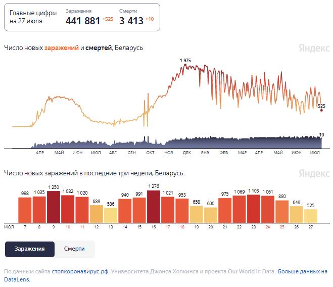 Динамика изменения количества случаев COVID-19 в Беларуси по состоянию на 27 июля.