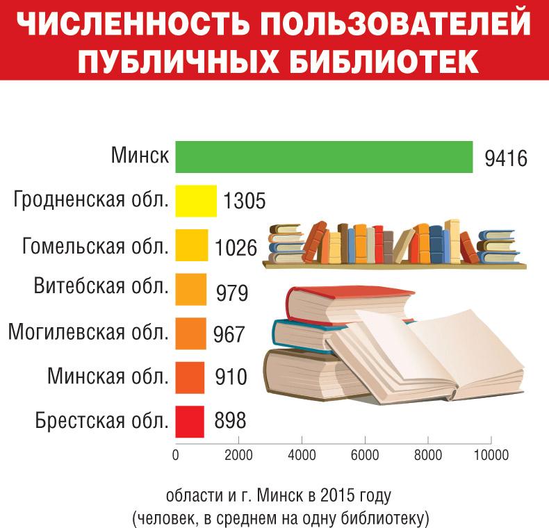 Чтение. Инфографика