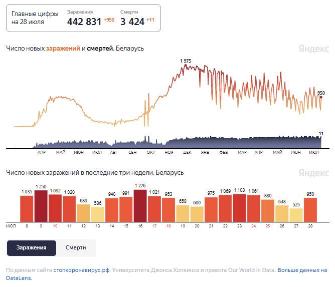 Динамика изменения количества случаев COVID-19 в Беларуси по состоянию на 28 июля.