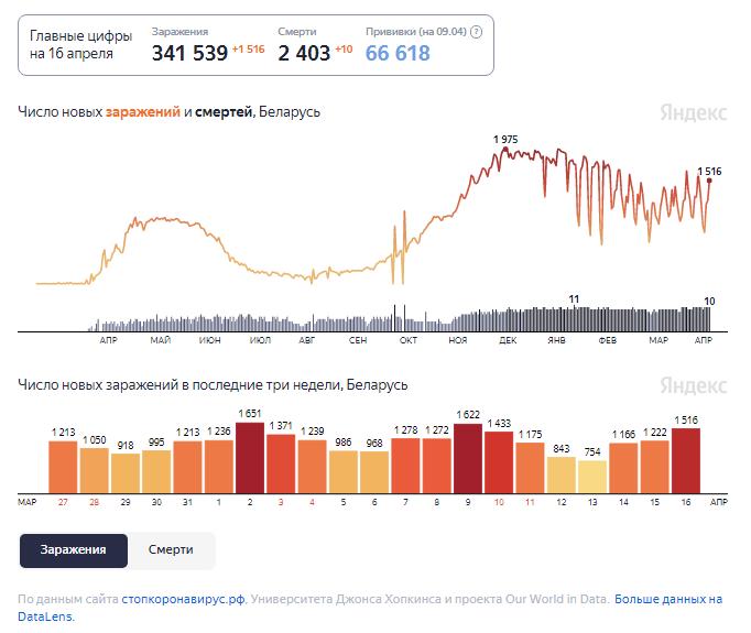 Динамика изменения количества случаев COVID-19 в Беларуси по состоянию на 16 апреля.
