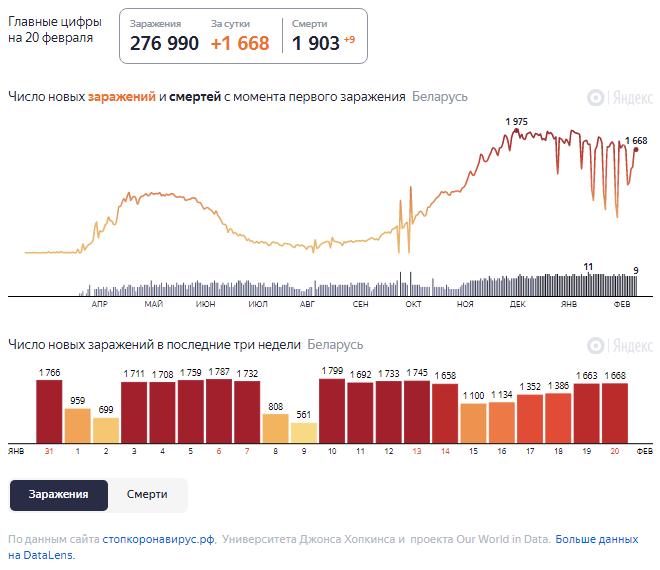 Динамика роста случаев COVID-19 в Беларуси по состоянию на 20 февраля.