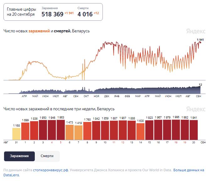 Динамика изменения количества случаев COVID-19 в Беларуси по состоянию на 20 сентября.