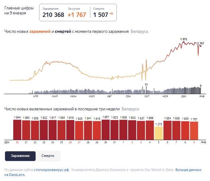 Динамика роста случаев COVID-19 в Беларуси по состоянию на 9 января.