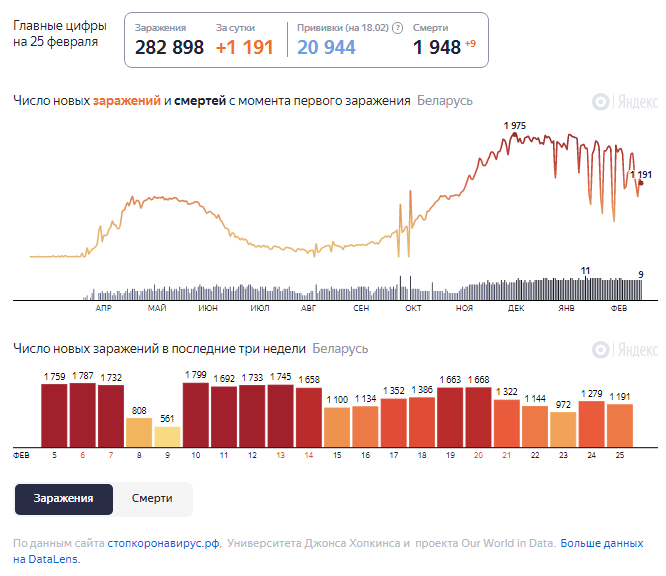 Динамика изменения количества случаев COVID-19 в Беларуси по состоянию на 25 февраля.