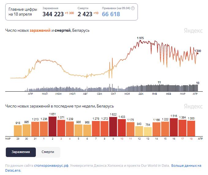 Динамика изменения количества случаев COVID-19 в Беларуси по состоянию на 18 апреля.