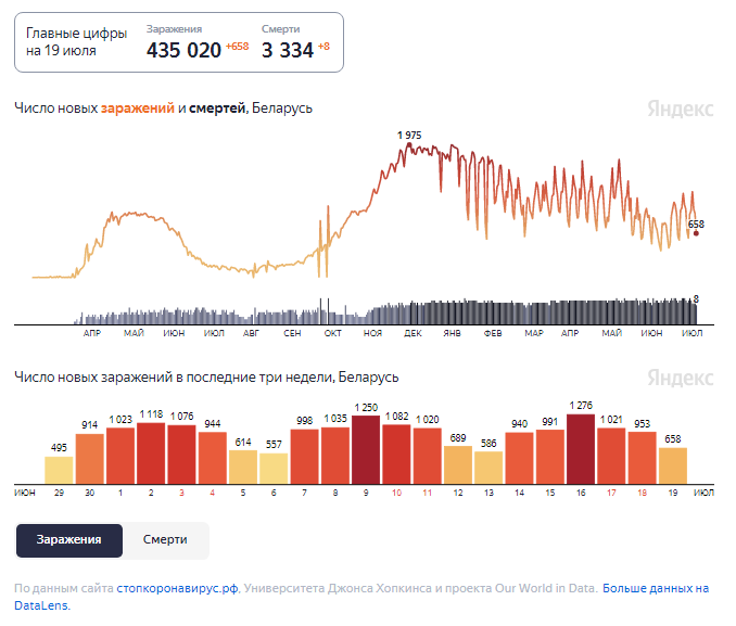 Динамика изменения количества случаев COVID-19 в Беларуси по состоянию на 19 июля.