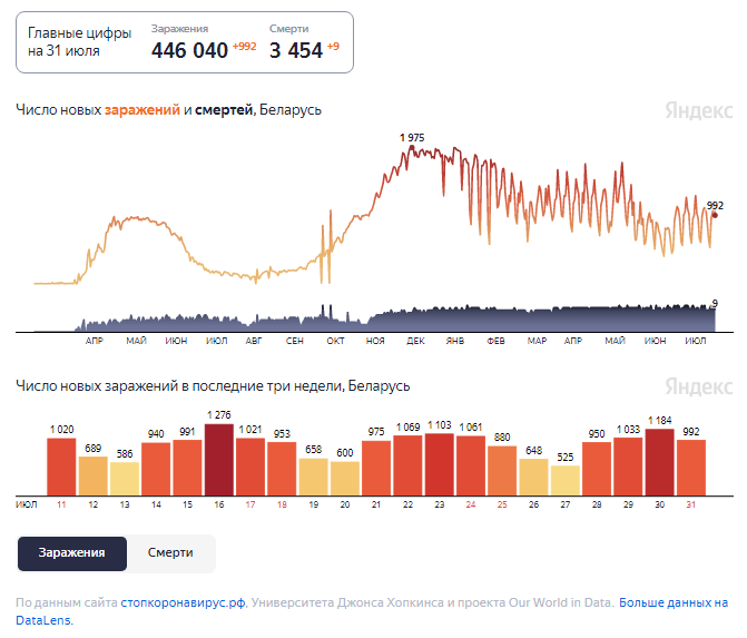 Динамика изменения количества случаев COVID-19 в Беларуси по состоянию на 31 июля.