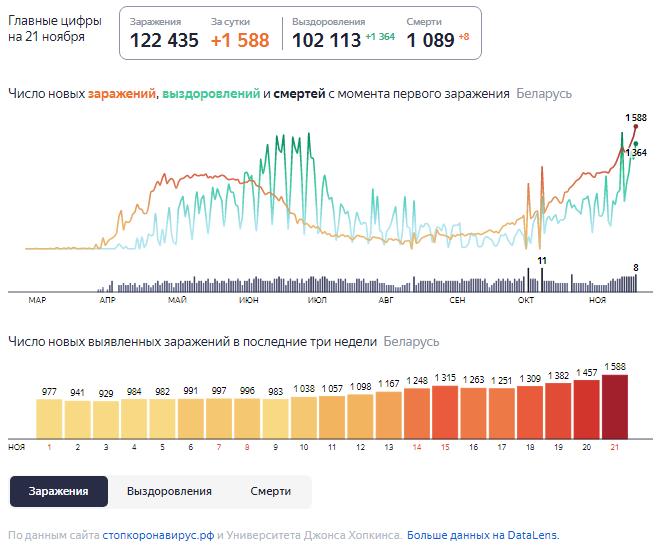 Динамика роста случаев COVID-19 в Беларуси по состоянию на 21 ноября.