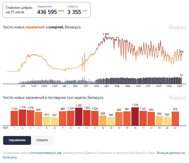 Динамика изменения количества случаев COVID-19 в Беларуси по состоянию на 21 июля.