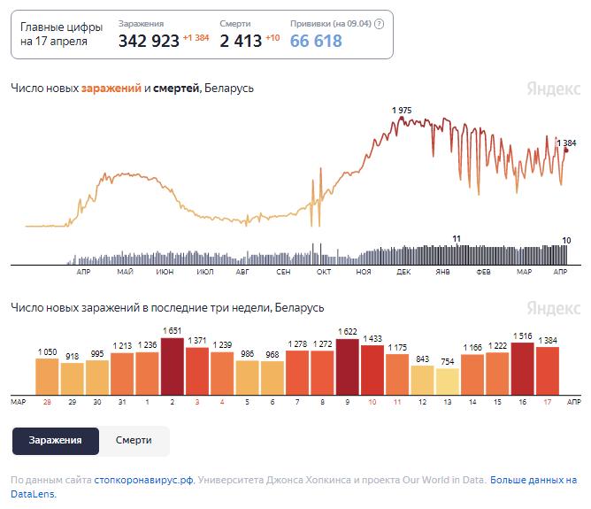 Динамика изменения количества случаев COVID-19 в Беларуси по состоянию на 17 апреля.