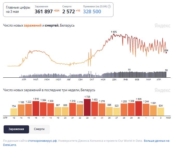 Динамика изменения количества случаев COVID-19 в Беларуси по состоянию на 3 мая.
