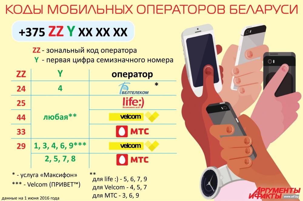 Узнать город и оператора по номеру мобильного справочник