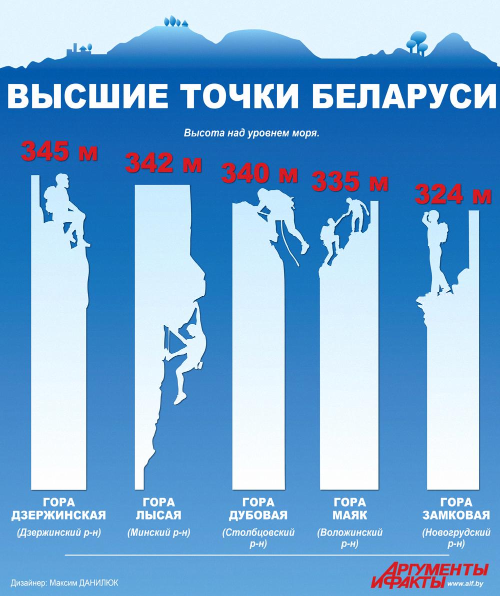 Высшие точки Беларуси. Инфографика