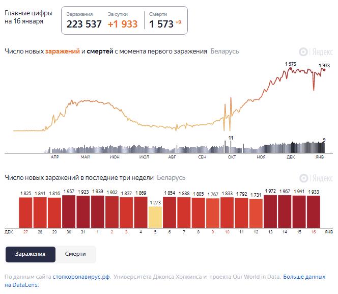 Динамика роста случаев COVID-19 в Беларуси по состоянию на 16 января.