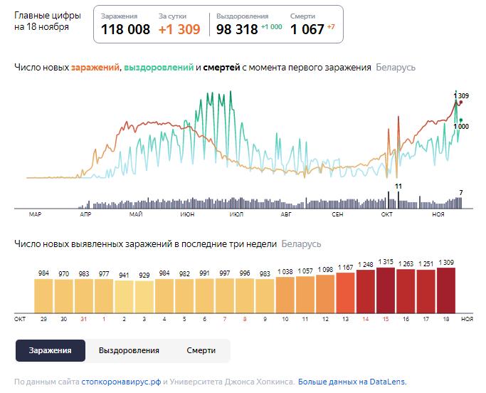 Динамика роста случаев COVID-19 в Беларуси по состоянию на 18 ноября.