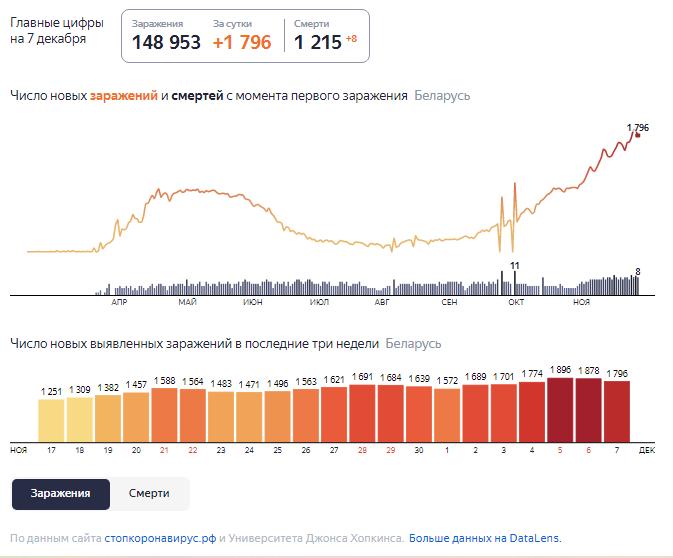 Динамика роста случаев COVID-19 в Беларуси по состоянию на 7 декабря.
