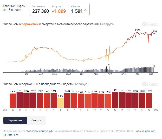 Динамика роста случаев COVID-19 в Беларуси по состоянию на 18 января.