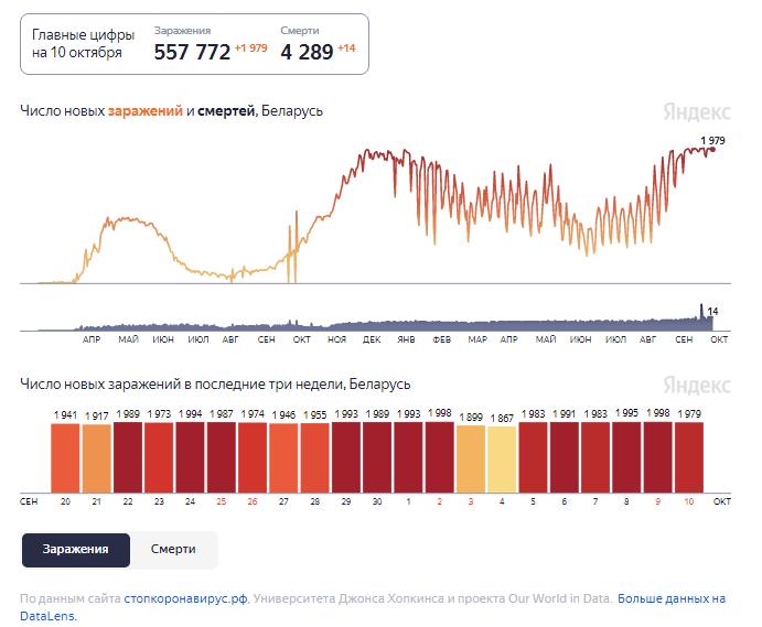 Динамика изменения количества случаев COVID-19 в Беларуси по состоянию на 10 октября.