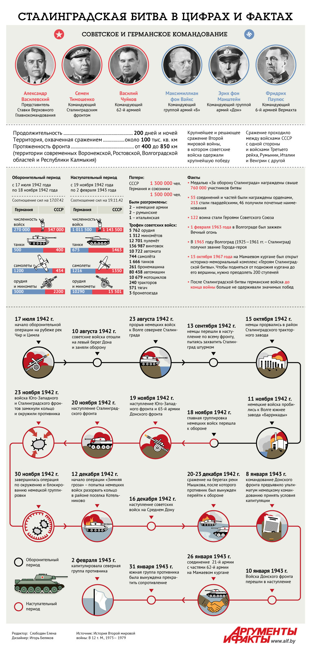 Сталинградская битва в цифрах и фактах. Инфографика