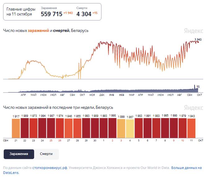 Динамика изменения количества случаев COVID-19 в Беларуси по состоянию на 11 октября.
