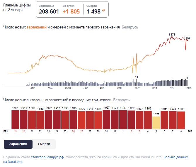 Динамика роста случаев COVID-19 в Беларуси по состоянию на 8 января.