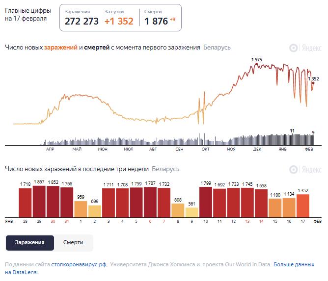 Динамика роста случаев COVID-19 в Беларуси по состоянию на 17 февраля.