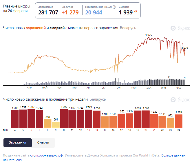 Динамика изменения количества случаев COVID-19 в Беларуси по состоянию на 24 февраля.