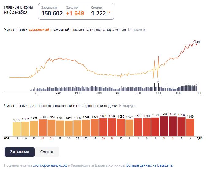 Динамика роста случаев COVID-19 в Беларуси по состоянию на 8 декабря.
