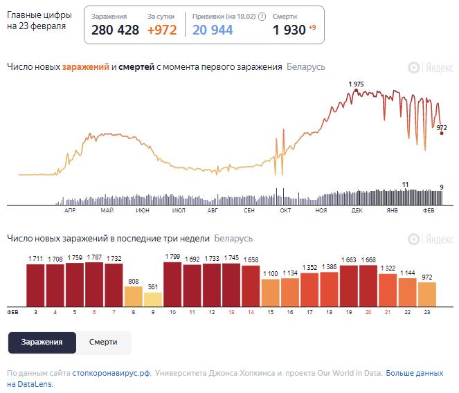 Динамика изменения количества случаев COVID-19 в Беларуси по состоянию на 23 февраля.