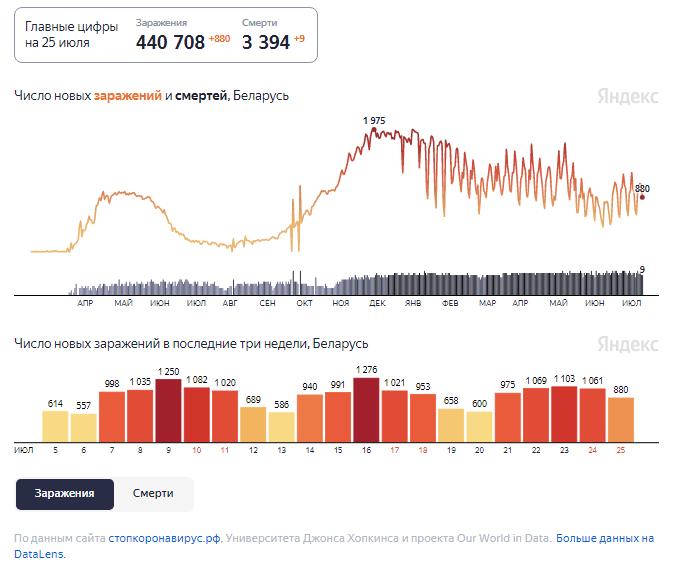 Динамика изменения количества случаев COVID-19 в Беларуси по состоянию на 25 июля.