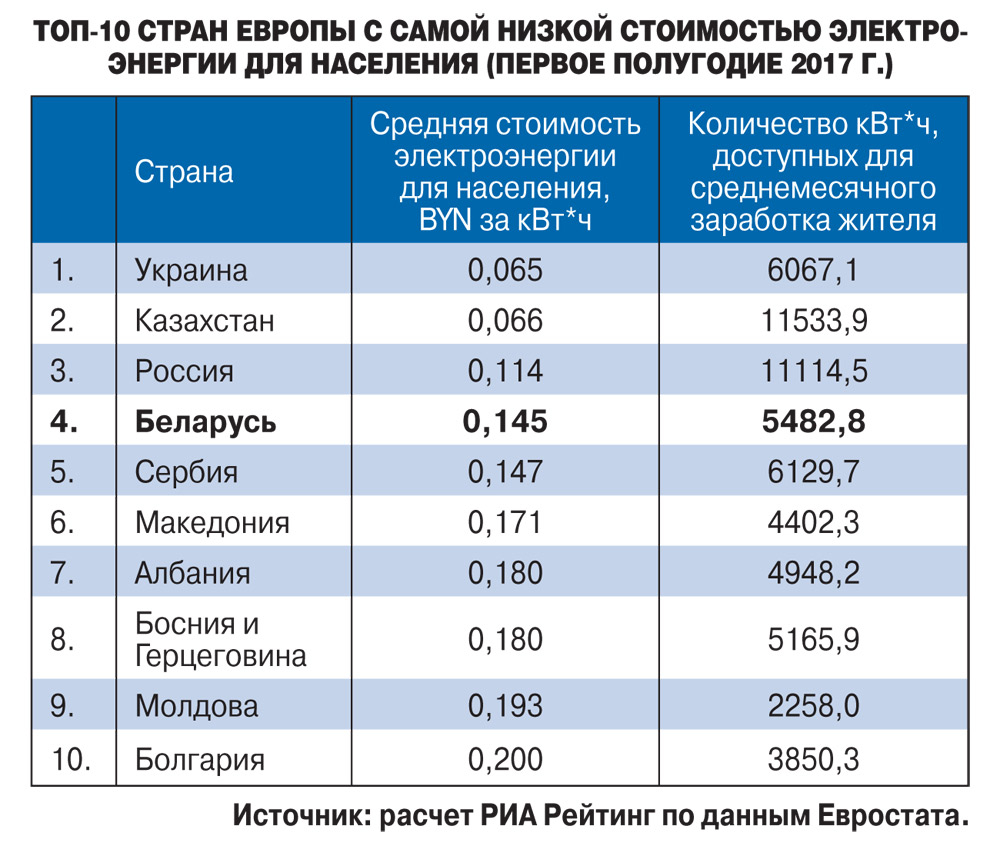 Сколько стоит киловатт электроэнергии в челябинске в 2018