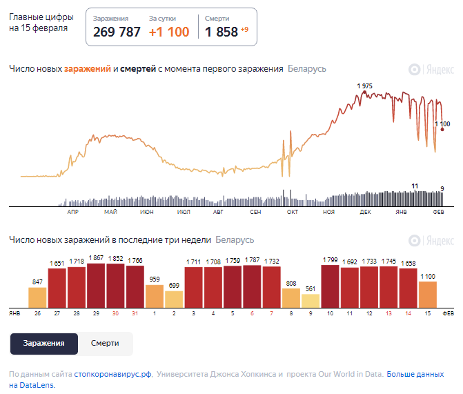 Динамика роста случаев COVID-19 в Беларуси по состоянию на 15 февраля.