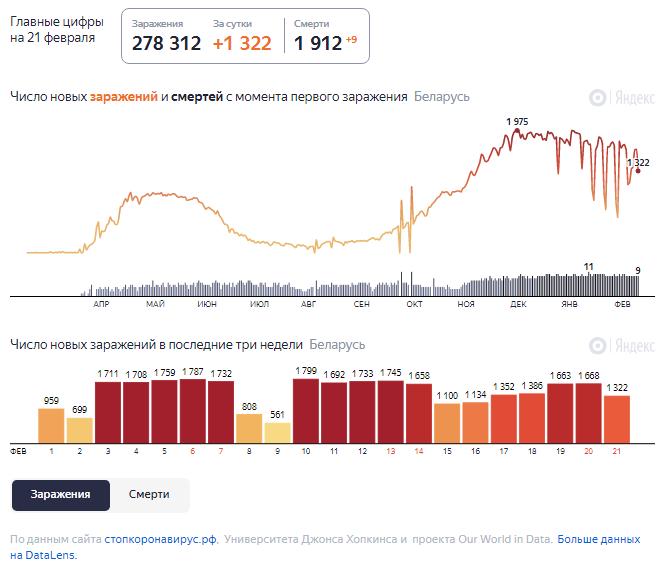 Динамика роста случаев COVID-19 в Беларуси по состоянию на 21 февраля.