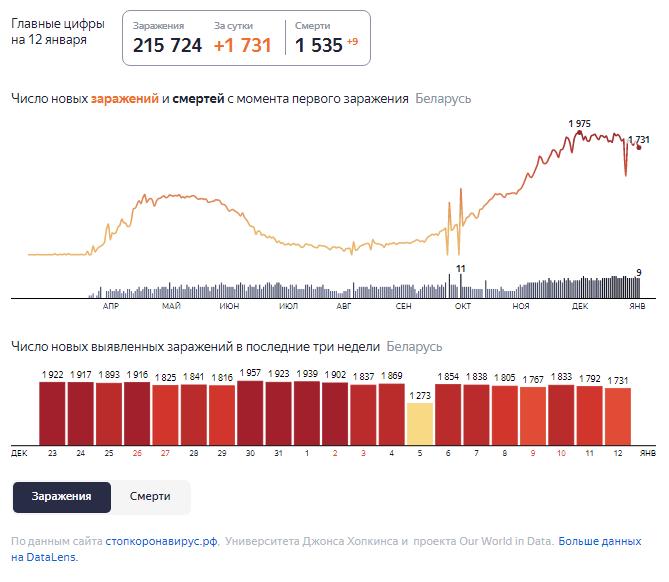 Динамика роста случаев COVID-19 в Беларуси по состоянию на 12 января.