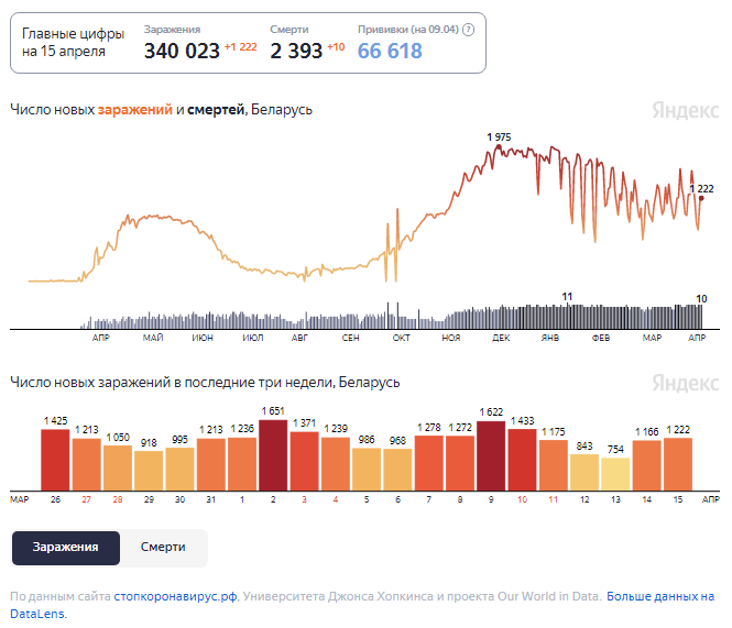 Динамика изменения количества случаев COVID-19 в Беларуси по состоянию на 15 апреля.