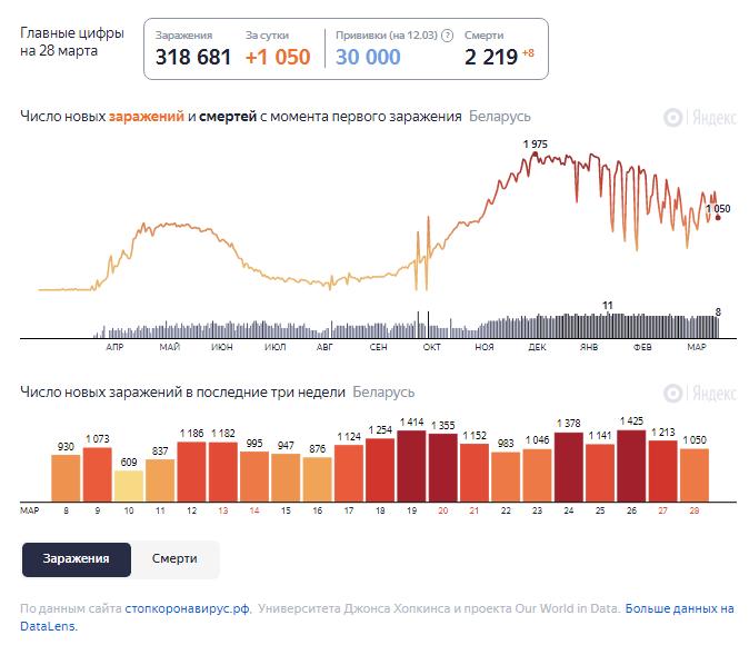 Динамика изменения количества случаев COVID-19 в Беларуси по состоянию на 28 марта.