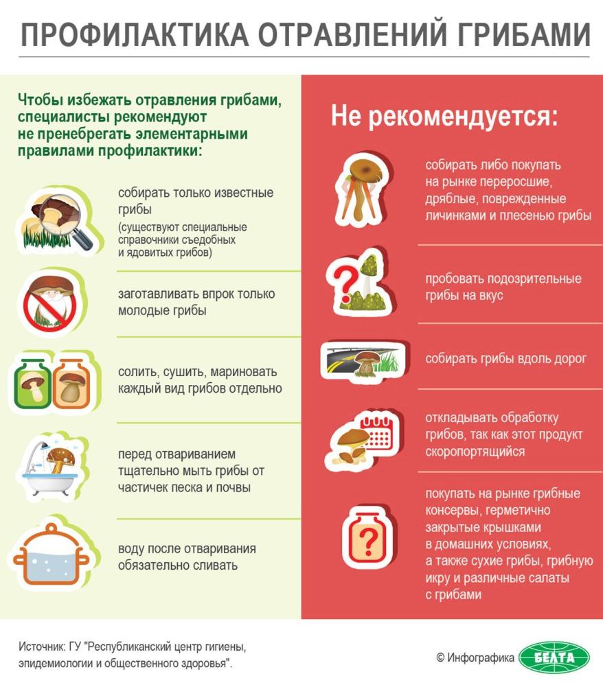 грибы отравление