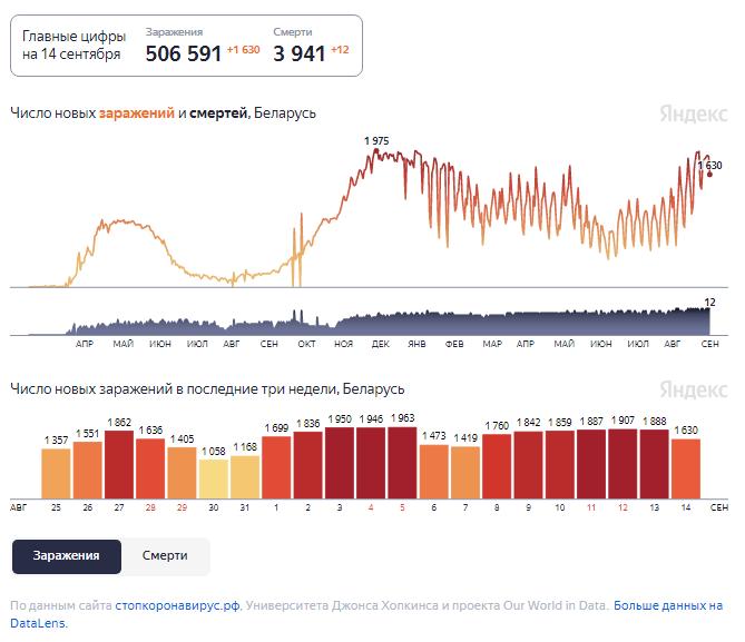 Динамика изменения количества случаев COVID-19 в Беларуси по состоянию на 14 сентября.