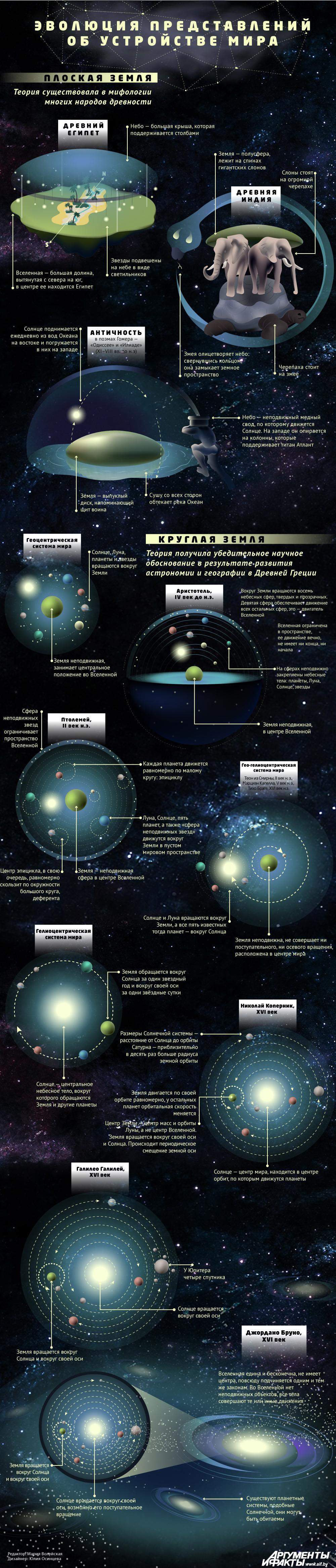 Земля. Инфографика