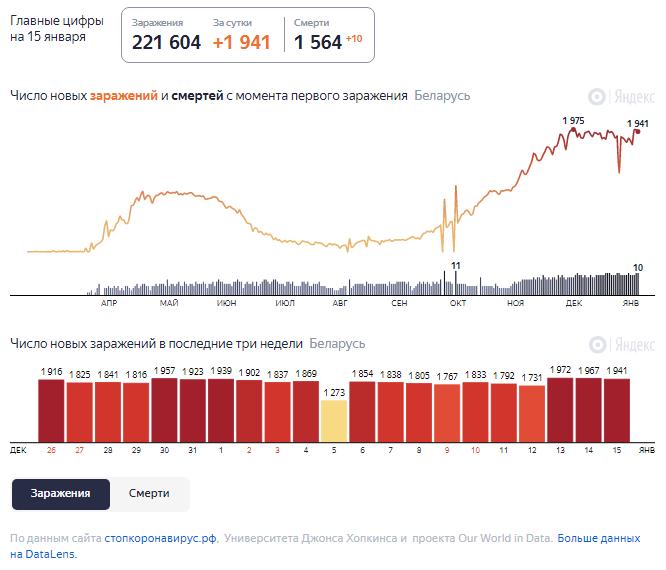 Динамика роста случаев COVID-19 в Беларуси по состоянию на 15 января.