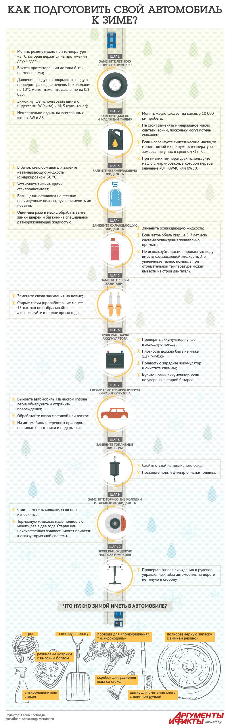 Как подготовить свой автомобиль к зиме? Инфографика