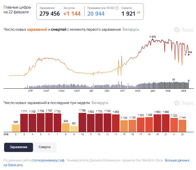 Динамика роста случаев COVID-19 в Беларуси по состоянию на 22 февраля.
