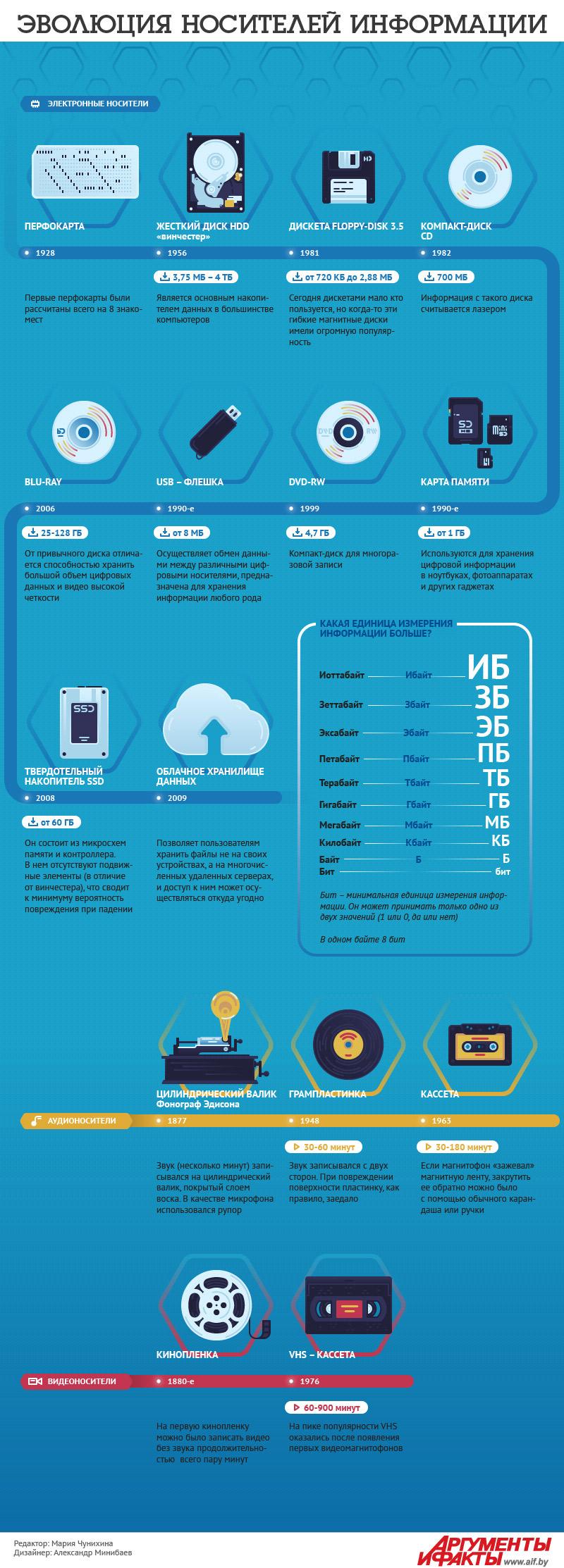 Эволюция носителей информации. Инфографика