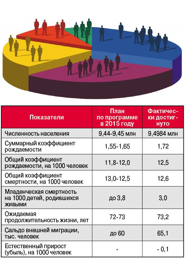 Численность населения. Инфографика