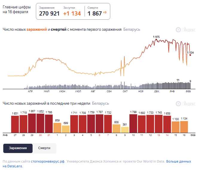 Динамика роста случаев COVID-19 в Беларуси по состоянию на 16 февраля.