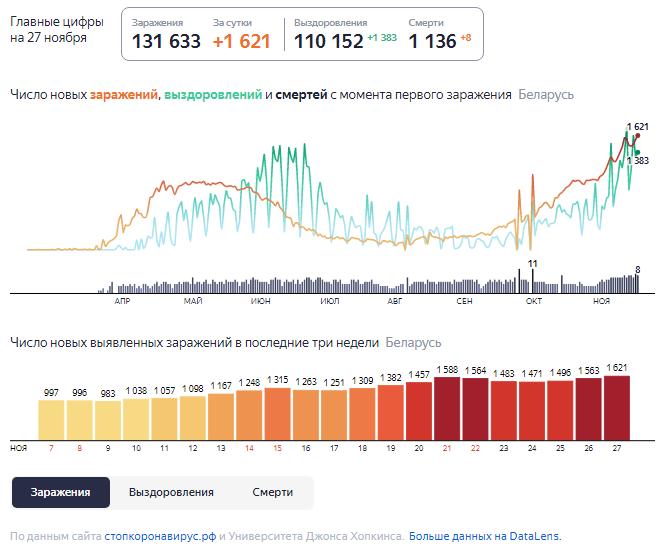 Динамика роста случаев COVID-19 в Беларуси по состоянию на 27 ноября.