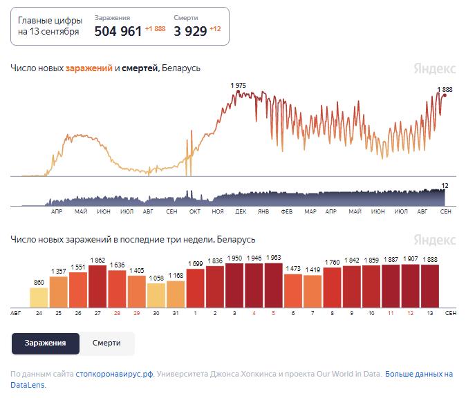 Динамика изменения количества случаев COVID-19 в Беларуси по состоянию на 13 сентября.